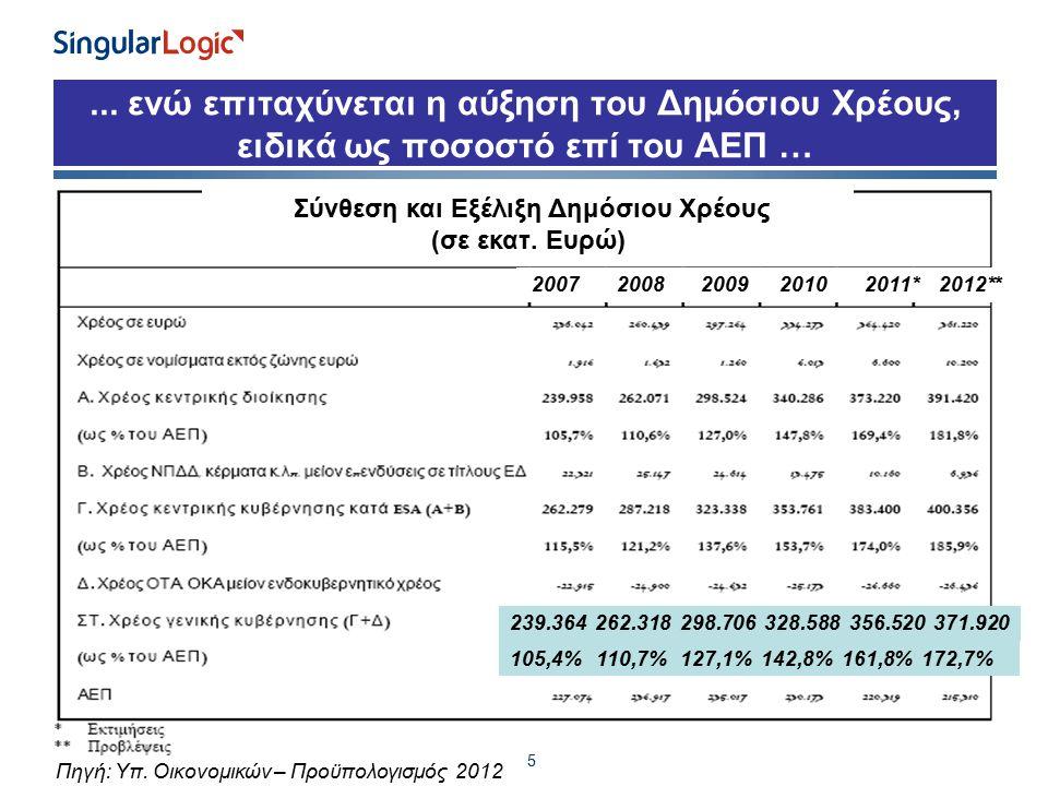 ... ενώ επιταχύνεται η αύξηση του Δημόσιου Χρέους, ειδικά ως ποσοστό επί του ΑΕΠ … 5 Πηγή: Yπ. Οικονομικών – Προϋπολογισμός 2012 239.364 262.318 298.7