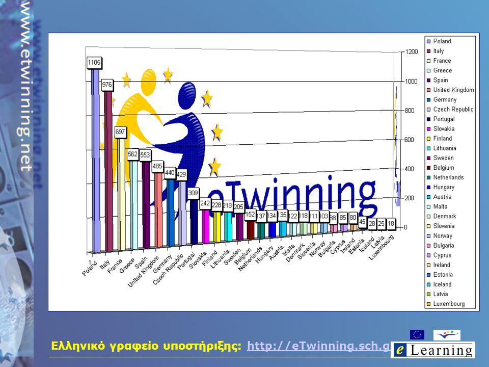 Ελληνικό γραφείο υποστήριξης: http://eTwinning.sch.grhttp://eTwinning.sch.gr