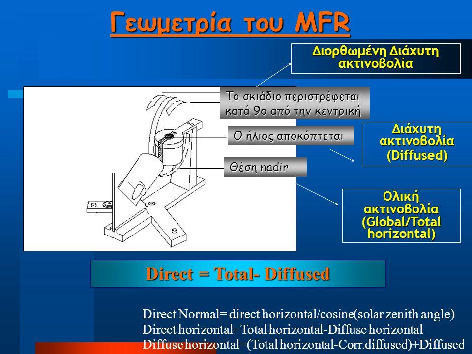 Γεωμετρία του MFR Θέση nadir Ολική ακτινοβολία (Global/Total horizontal) O ήλιος αποκόπτεται Διάχυτη ακτινοβολία (Diffused) Το σκιάδιο περιστρέφεται κατά 9ο από την κεντρική Διορθωμένη Διάχυτη ακτινοβολία Direct = Total- Diffused Direct Normal= direct horizontal/cosine(solar zenith angle) Direct horizontal=Total horizontal-Diffuse horizontal Diffuse horizontal=(Total horizontal-Corr.diffused)+Diffused