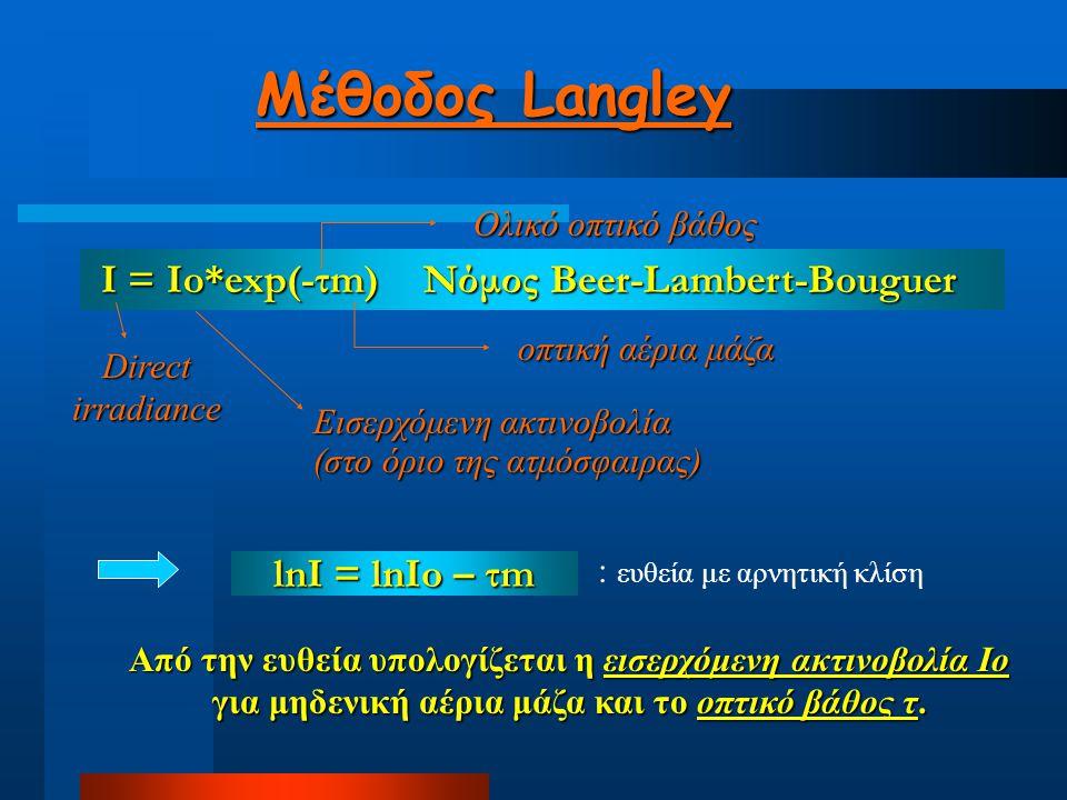 Μέθοδος Langley lnI = lnIo – τm lnI = lnIo – τm I = Io*exp(-τm) Νόμος Beer-Lambert-Bouguer I = Io*exp(-τm) Νόμος Beer-Lambert-Bouguer Ολικό οπτικό βάθ