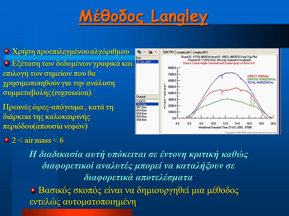 Μέθοδος Langley για τη χρονική περίοδο 15/7/2001-31/10/2001 lnI = lnIo – τm lnI = lnIo – τm