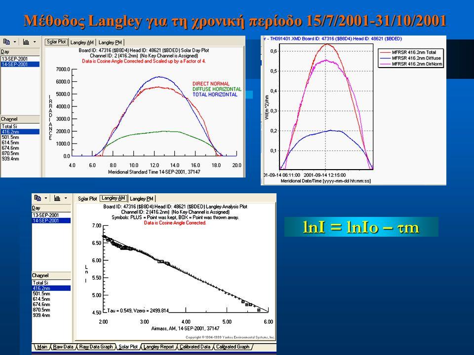Υπολογίζουμε ποιοτικά την μέση τιμή για το Ιο για μικρά οπτικά βάθη Υπολογίζουμε ποιοτικά την μέση τιμή για το Ιο για μικρά οπτικά βάθη Κανονικοποιούμε την Ιο ως προς την απόσταση Γης-Ηλίου σε αστρονομικές μονάδες Κανονικοποιούμε την Ιο ως προς την απόσταση Γης-Ηλίου σε αστρονομικές μονάδες