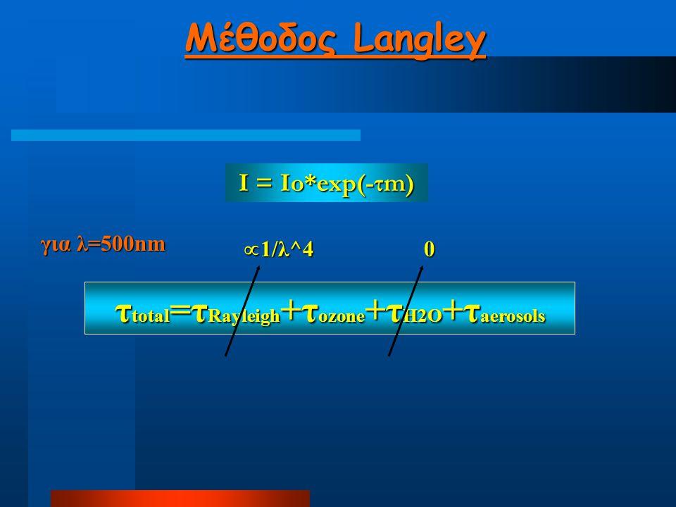 Μέθοδος Langley τ total =τ Rayleigh +τ ozone +τ H2O +τ aerosols για λ=500nm 0  1/λ^4 I = Io*exp(-τm) I = Io*exp(-τm)