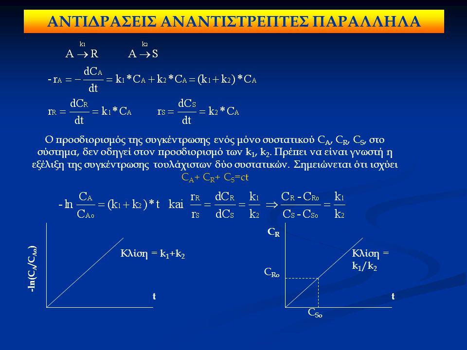 ΑΝΤΙΔΡΑΣΕΙΣ ΑΝΑΝΤΙΣΤΡΕΠΤΕΣ ΠΑΡΑΛΛΗΛΑ Ο προσδιορισμός της συγκέντρωσης ενός μόνο συστατικού C A, C R, C S, στο σύστημα, δεν οδηγεί στον προσδιορισμό τω