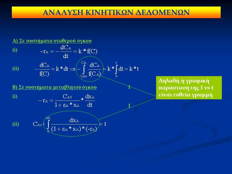ΑΝΑΛΥΣΗ ΚΙΝΗΤΙΚΩΝ ΔΕΔΟΜΕΝΩΝ Α) Σε συστήματα σταθερού όγκου (i) (ii) Β) Σε συστήματα μεταβλητού όγκουI (i) I (ii) Δηλαδή η γραφική παράσταση της I vs t