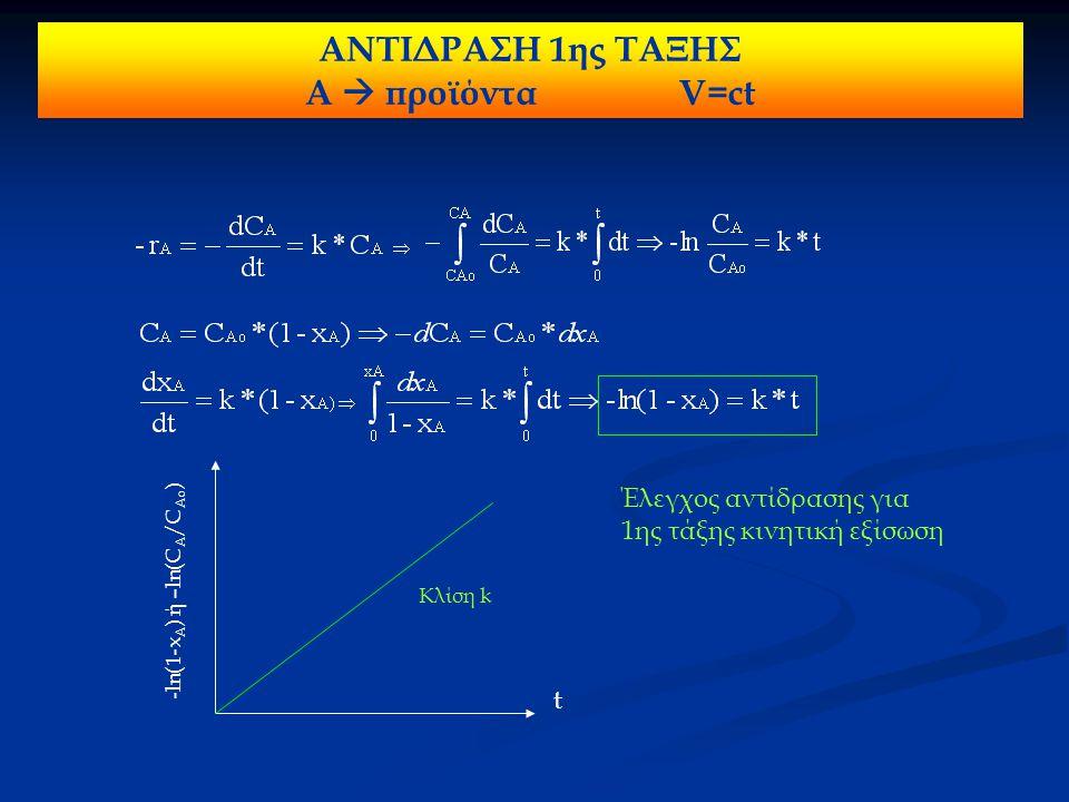 -ln(1-x A ) ή –ln(C A /C Ao ) t Κλίση k Έλεγχος αντίδρασης για 1ης τάξης κινητική εξίσωση ΑΝΤΙΔΡΑΣΗ 1ης ΤΑΞΗΣ Α  προϊόντα V=ct