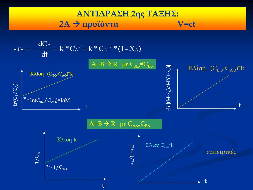 ΑΝΤΙΔΡΑΣΕΙΣ 1 ΗΣ ΤΑΞΗΣ ΑΝΤΙΣΤΡΕΠΤΕΣ για ομογενή συστήματα Α ↔ Rkc = k = σταθερά ισορροπίας Μ = C RO / C AO k1 k2