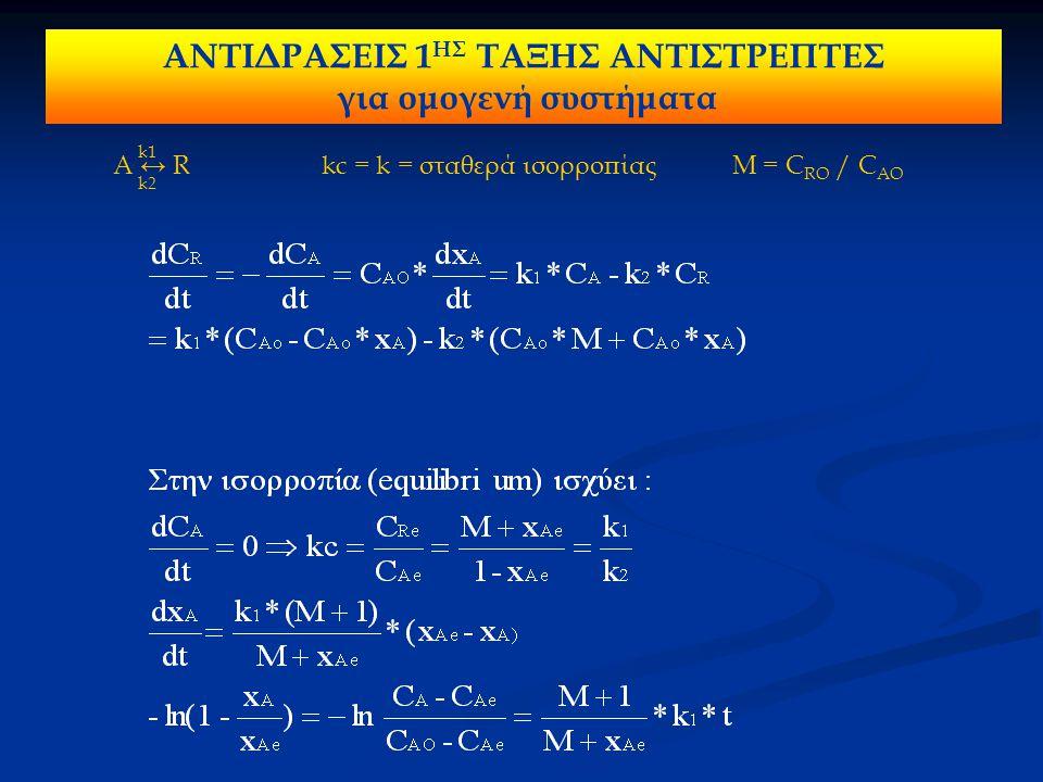 Α + B ↔ R + S k1 k2 2Α ↔ R + S k1 k2 Α + B ↔ 2R k1 k2 2Α ↔ 2R k1 k2 ΑΝΤΙΔΡΑΣΕΙΣ 2 ΗΣ ΤΑΞΗΣ ΑΝΤΙΣΤΡΕΠΤΕΣ για ομογενή συστήματα