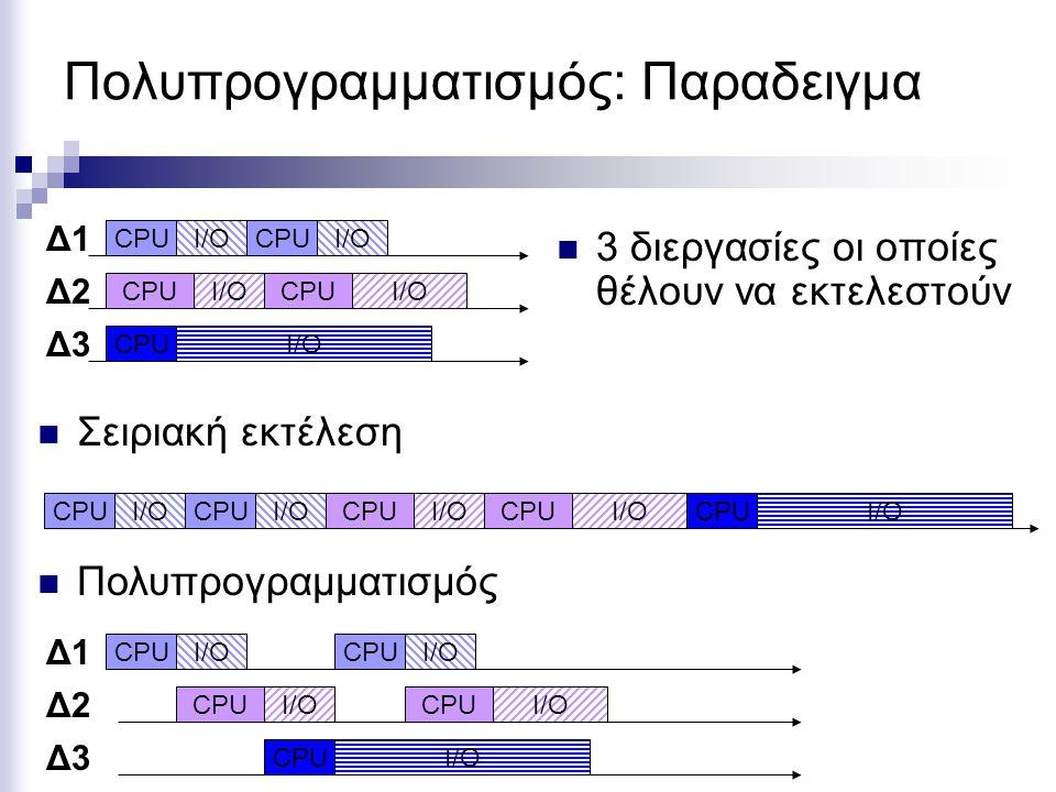 Πολυπρογραμματισμός: Παραδειγμα 3 διεργασίες οι οποίες θέλουν να εκτελεστούν CPUI/OCPUI/O CPUI/OCPUI/O CPUI/O Δ1 Δ2 Δ3 Σειριακή εκτέλεση CPUI/OCPUI/OCPUI/OCPUI/OCPUI/O CPUI/OCPUI/O CPUI/OCPUI/O CPUI/O Πολυπρογραμματισμός Δ1 Δ2 Δ3
