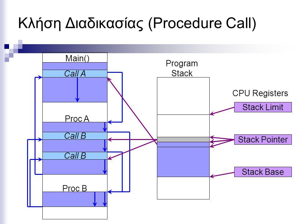 Κλήση Διαδικασίας (Procedure Call) CPU Registers Stack Pointer Stack Base Stack Limit Program Stack Proc A Proc B Main() Call A Call B