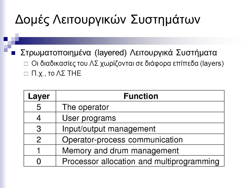 Δομές Λειτουργικών Συστημάτων Στρωματοποιημένα (layered) Λειτουργικά Συστήματα  Οι διαδικασίες του ΛΣ χωρίζονται σε διάφορα επίπεδα (layers)  Π.χ., το ΛΣ THE