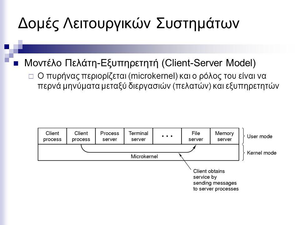 Δομές Λειτουργικών Συστημάτων Μοντέλο Πελάτη-Εξυπηρετητή (Client-Server Model)  Ο πυρήνας περιορίζεται (microkernel) και ο ρόλος του είναι να περνά μηνύματα μεταξύ διεργασιών (πελατών) και εξυπηρετητών