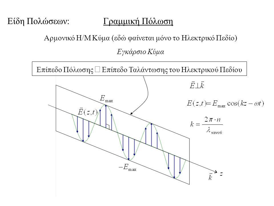 Γραμμική Πόλωση i j E max,x E max,y Δφ = 0, 2π, 4π, …, 2mπ Ανάλυση σε δύο κάθετες συμφασικές συνιστώσες.