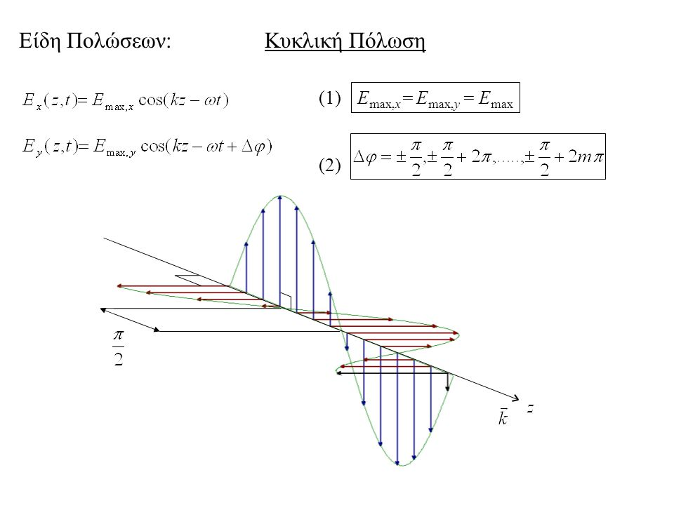 o-wave e-wave ο-wave Πολωτές: Δφ = φ o - φ e Δφ = 0 φeφe φoφo d Διπλοθλαστικότητα - Πλακίδια καθυστέρησης φάσης.