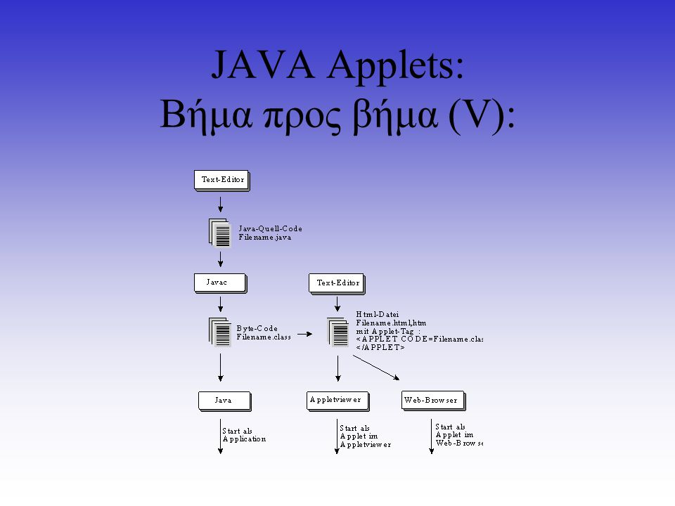 Τί είναι Swing και σε τί χρησιμοποιήθηκε; Όλα τα γραφικά στοιχεία του Pipeline Simulator αναπτύχθηκαν με τις Swing βιβλιοθήκες της JAVA.