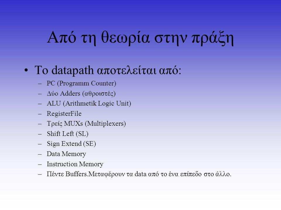 Από τη θεωρία στην πράξη Το datapath αποτελείται από: –PC (Programm Counter) –Δύο Adders (αθροιστές) –ALU (Arithmetik Logic Unit) –RegisterFile –Τρείς