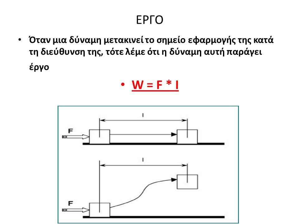 ΕΡΓΟ Όταν μια δύναμη μετακινεί το σημείο εφαρμογής της κατά τη διεύθυνση της, τότε λέμε ότι η δύναμη αυτή παράγει έργο W = F * I