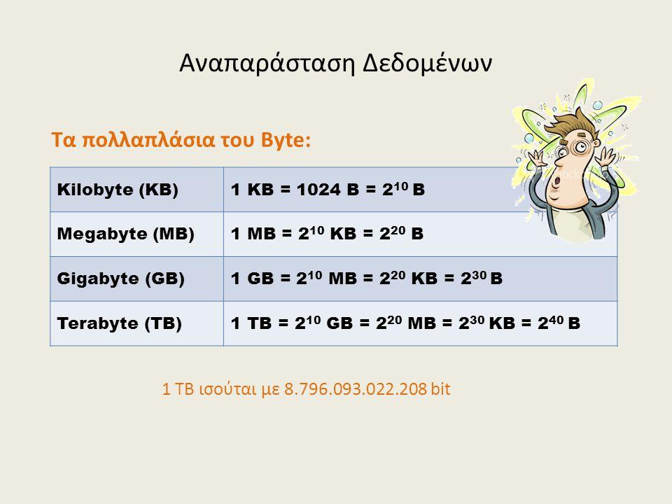 Αναπαράσταση Δεδομένων Kilobyte (KB)1 KB = 1024 B = 2 10 B Megabyte (MB)1 MB = 2 10 KB = 2 20 B Gigabyte (GB)1 GB = 2 10 MB = 2 20 KB = 2 30 B Terabyte (TB)1 TB = 2 10 GB = 2 20 MB = 2 30 KB = 2 40 B Τα πολλαπλάσια του Byte: 1 TB ισούται με 8.796.093.022.208 bit