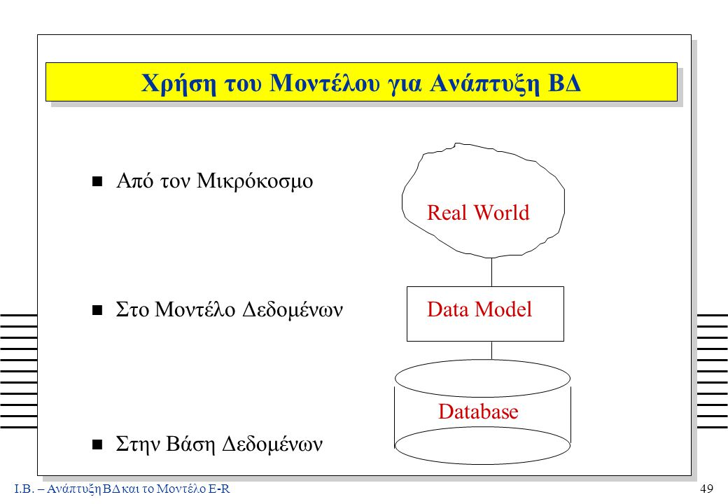 Ι.Β. – Ανάπτυξη ΒΔ και το Μοντέλο E-R49 Χρήση του Μοντέλου για Ανάπτυξη ΒΔ n Από τον Μικρόκοσμο Real World n Στο Μοντέλο ΔεδομένωνData Model Database