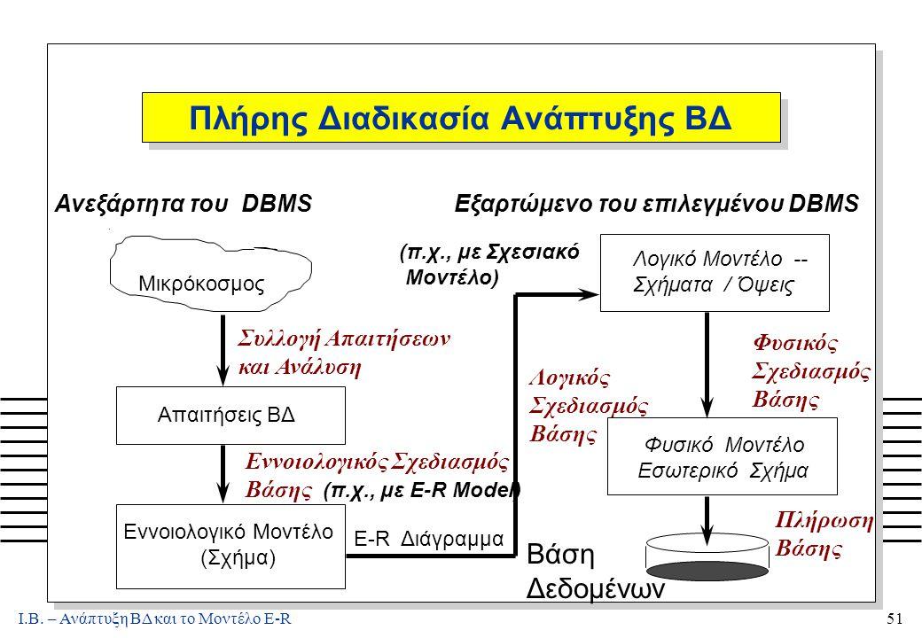 Ι.Β. – Ανάπτυξη ΒΔ και το Μοντέλο E-R51 Πλήρης Διαδικασία Ανάπτυξης ΒΔ. Μικρόκοσμος Συλλογή Απαιτήσεων και Ανάλυση Εννοιολογικός Σχεδιασμός Βάσης (π.χ