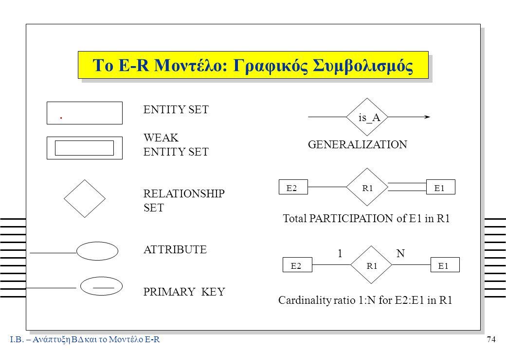 Ι.Β. – Ανάπτυξη ΒΔ και το Μοντέλο E-R74 Το E-R Μοντέλο: Γραφικός Συμβολισμός. ENTITY SET WEAK ENTITY SET RELATIONSHIP SET ATTRIBUTE PRIMARY KEY is_A G