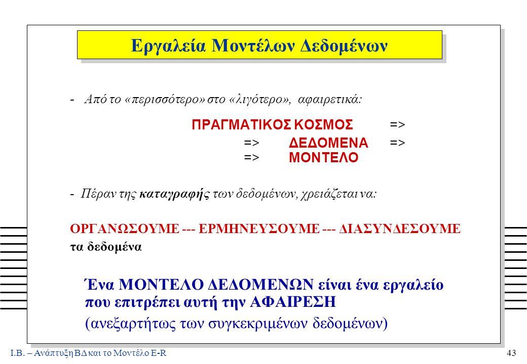 Ι.Β.– Ανάπτυξη ΒΔ και το Μοντέλο E-R74 Το E-R Μοντέλο: Γραφικός Συμβολισμός.
