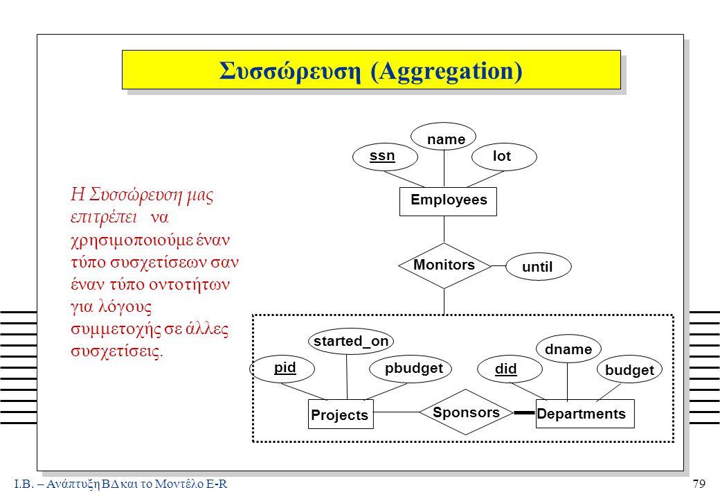 Ι.Β. – Ανάπτυξη ΒΔ και το Μοντέλο E-R79 Συσσώρευση (Aggregation) Η Συσσώρευση μας επιτρέπει να χρησιμοποιούμε έναν τύπο συσχετίσεων σαν έναν τύπο οντο