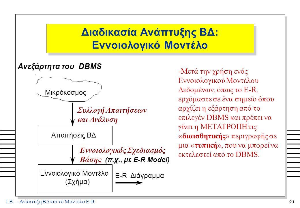 Ι.Β. – Ανάπτυξη ΒΔ και το Μοντέλο E-R80 Διαδικασία Ανάπτυξης ΒΔ: Εννοιολογικό Μοντέλο. Μικρόκοσμος Συλλογή Απαιτήσεων και Ανάλυση Εννοιολογικός Σχεδια