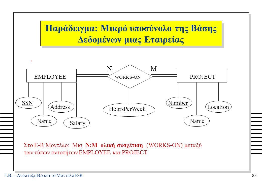 Ι.Β. – Ανάπτυξη ΒΔ και το Μοντέλο E-R83 Παράδειγμα: Μικρό υποσύνολο της Βάσης Δεδομένων μιας Εταιρείας. EMPLOYEE WORKS-ON PROJECT NM SSN Name Address