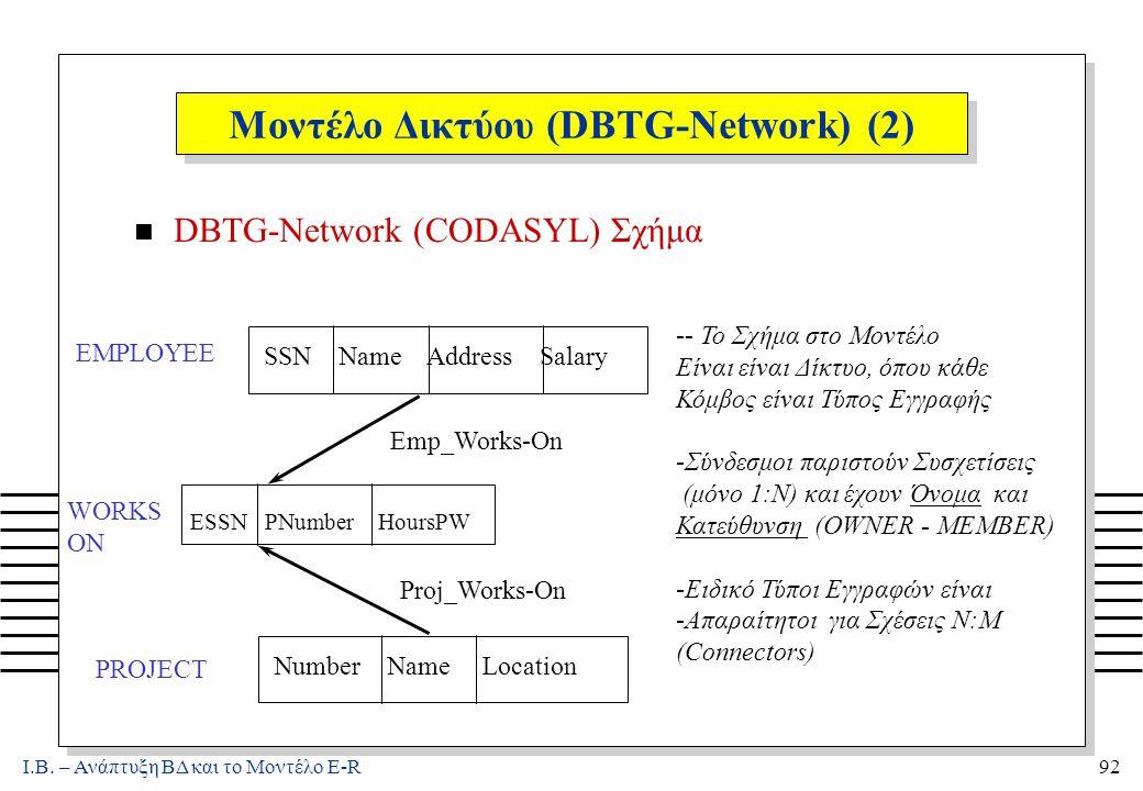 Ι.Β. – Ανάπτυξη ΒΔ και το Μοντέλο E-R92 Μοντέλο Δικτύου (DBTG-Network) (2) n DBTG-Network (CODASYL) Σχήμα EMPLOYEE PROJECT SSN Name Address Salary Num