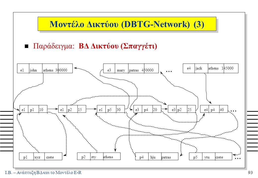 Ι.Β. – Ανάπτυξη ΒΔ και το Μοντέλο E-R93 Μοντέλο Δικτύου (DBTG-Network) (3) n Παράδειγμα: ΒΔ Δικτύου (Σπαγγέτι)... e1 john athens 300000e3 mary patras