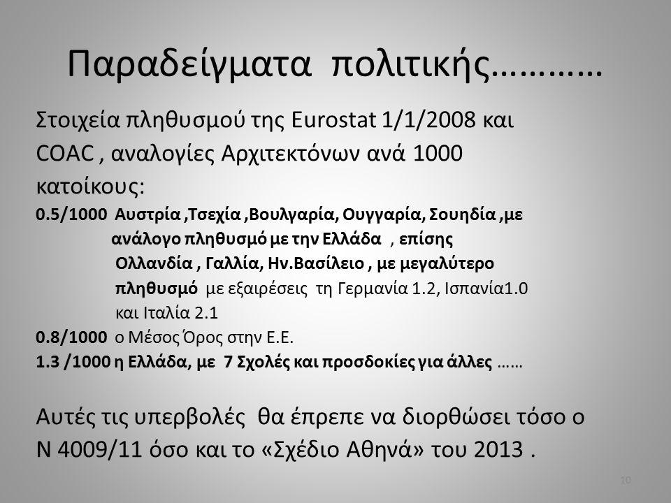 Παραδείγματα πολιτικής………… Στοιχεία πληθυσμού της Eurostat 1/1/2008 και COAC, αναλογίες Αρχιτεκτόνων ανά 1000 κατοίκους: 0.5/1000 Αυστρία,Τσεχία,Βουλγ