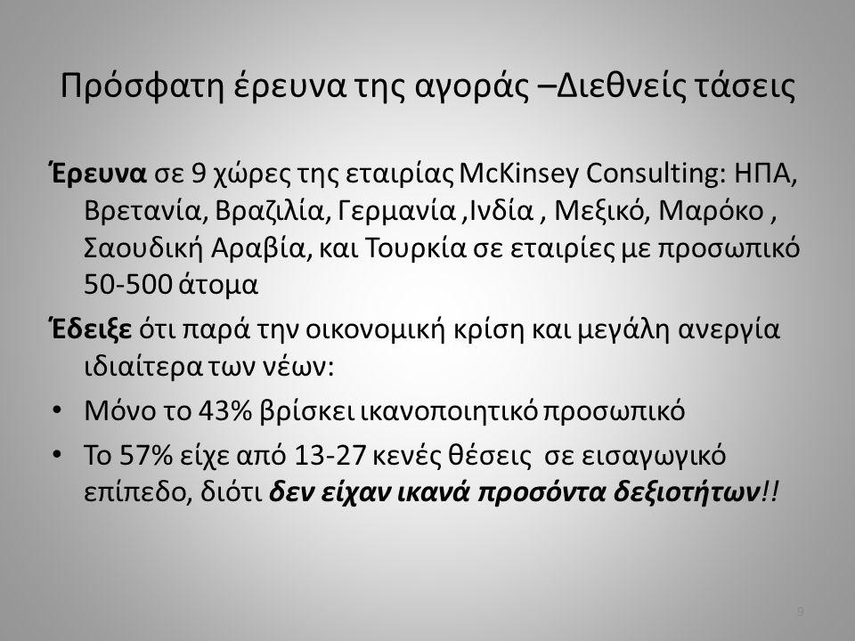 Πρόσφατη έρευνα της αγοράς –Διεθνείς τάσεις Έρευνα σε 9 χώρες της εταιρίας McKinsey Consulting: ΗΠΑ, Βρετανία, Βραζιλία, Γερμανία,Ινδία, Μεξικό, Μαρόκο, Σαουδική Αραβία, και Τουρκία σε εταιρίες με προσωπικό 50-500 άτομα Έδειξε ότι παρά την οικονομική κρίση και μεγάλη ανεργία ιδιαίτερα των νέων: Μόνο το 43% βρίσκει ικανοποιητικό προσωπικό Το 57% είχε από 13-27 κενές θέσεις σε εισαγωγικό επίπεδο, διότι δεν είχαν ικανά προσόντα δεξιοτήτων!.