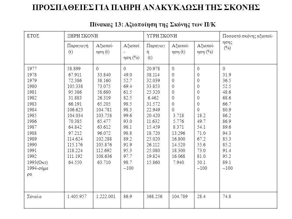 ΠΡΟΣΠΑΘΕIΕΣ ΓIΑ ΠΛΗΡΗ ΑΝΑΚΥΚΛΩΣΗ ΤΗΣ ΣΚΟΝΗΣ ΕΤΟΣΞΗΡΗ ΣΚΟΝΗΥΓΡΗ ΣΚΟΝΗΠοσοστό σκόνης αξιοποί- ησης (%) Παραγωγή (t) Αξιοποί- ηση (t) Αξιοποί - ηση (%) Παραγωγ ή (t) Αξιοποί- ηση (t) Αξιοποί- ηση (%) 1977 1978 1979 1980 1981 1982 1983 1984 1985 1986 1987 1988 1989 1990 1991 1992 1993(Οκτ) 1994-σήμε ρα 58.899 67.911 72.386 105.338 95.386 31.883 66.191 106.623 104.034 70.385 64.842 97.212 114.624 115.176 118.224 111.192 64.550 0 33.840 38.160 73.075 58.680 26.319 65.205 104.781 103.758 65.477 63.612 96.072 102.288 105.876 112.692 108.636 63.710 0 49.0 52.7 69.4 61.5 82.5 98.5 98.3 99.6 93.0 98.1 98.8 89.2 91.9 95.3 97.7 98.7 ~100 20.978 38.114 32.039 33.853 25.320 6.462 31.572 22.949 20.420 11.632 15.459 18.720 25.020 26.112 25.080 19.824 15.860 0 3.718 5.776 8.371 13.296 16.800 14.520 18.300 16.068 7.940 0 18.2 49.7 54.1 71.0 67.2 55.6 73.0 81.0 50.1 ~100 0 31.9 36.5 52.5 48.6 68.6 66.7 80.9 86.2 86.9 89.6 94.3 85.3 85.2 91.4 95.2 89.1 ~100 Σύνολο1.405.9571.222.00186.9368.256104.78928.474.8 Πίνακας 13: Αξιοποίηση της Σκόνης των Π/Κ