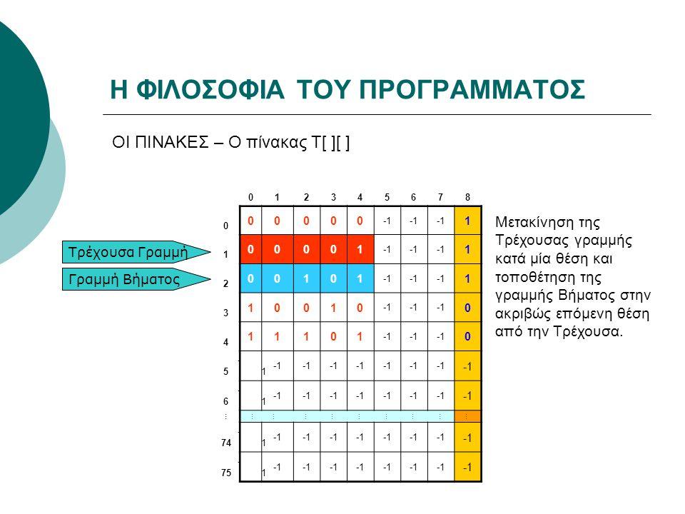 Η ΦΙΛΟΣΟΦΙΑ ΤΟΥ ΠΡΟΓΡΑΜΜΑΤΟΣ ΟΙ ΠΙΝΑΚΕΣ – Ο πίνακας Τ[ ][ ] 012345678 0 00000 1 1 00001 1 2 00101 1 3 10010 0 4 11101 0 5 -1 6 -1 … ……………………… 74 -1 75 -1 Τρέχουσα Γραμμή Γραμμή Βήματος Μετακίνηση της Τρέχουσας γραμμής κατά μία θέση και τοποθέτηση της γραμμής Βήματος στην ακριβώς επόμενη θέση από την Τρέχουσα.