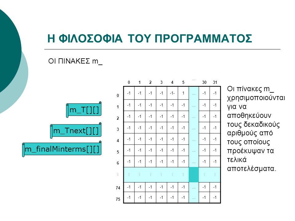 Η ΦΙΛΟΣΟΦΙΑ ΤΟΥ ΠΡΟΓΡΑΜΜΑΤΟΣ ΟΙ ΠΙΝΑΚΕΣ m_ m_T[][] m_finalMinterms[][] m_Tnext[][] 012345 … 3031 0 -1-1… 1 … 2 … 3 … 4 … 5 … 6 … ……………………… 74 … 75 … Οι πίνακες m_ χρησιμοποιούνται για να αποθηκεύουν τους δεκαδικούς αριθμούς από τους οποίους προέκυψαν τα τελικά αποτελέσματα.