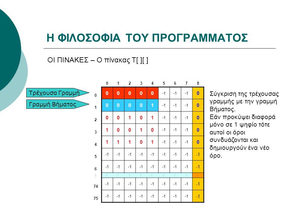 Η ΦΙΛΟΣΟΦΙΑ ΤΟΥ ΠΡΟΓΡΑΜΜΑΤΟΣ ΟΙ ΠΙΝΑΚΕΣ – Ο πίνακας Τ[ ][ ] 012345678 0 00000 0 1 00001 0 2 00101 0 3 10010 0 4 11101 0 5 6 … ……………………… 74 75 Τρέχουσα Γραμμή Γραμμή Βήματος Σύγκριση της τρέχουσας γραμμής με την γραμμή Βήματος.