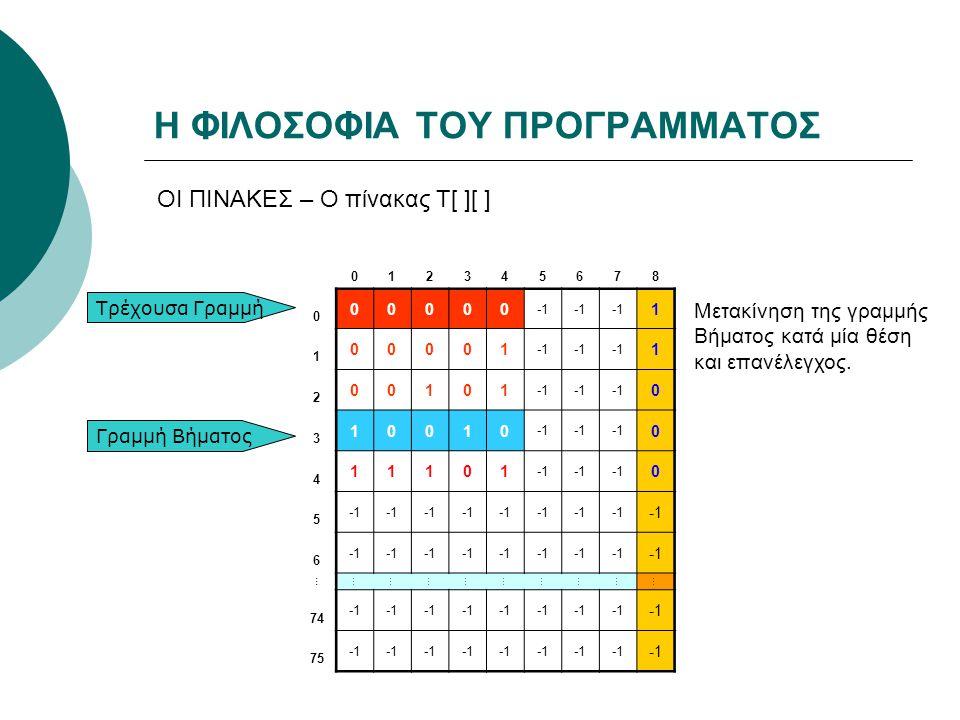 Η ΦΙΛΟΣΟΦΙΑ ΤΟΥ ΠΡΟΓΡΑΜΜΑΤΟΣ ΟΙ ΠΙΝΑΚΕΣ – Ο πίνακας Τ[ ][ ] 012345678 0 00000 1 1 00001 1 2 00101 0 3 10010 0 4 11101 0 5 6 … ……………………… 74 75 Τρέχουσα Γραμμή Γραμμή Βήματος Μετακίνηση της γραμμής Βήματος κατά μία θέση και επανέλεγχος.