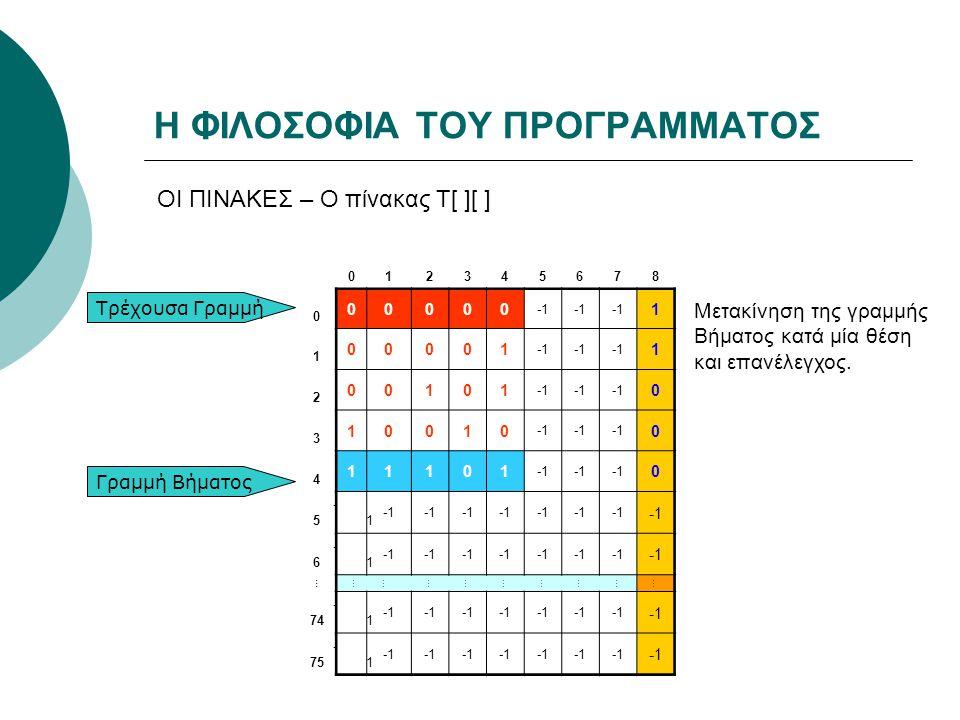 Η ΦΙΛΟΣΟΦΙΑ ΤΟΥ ΠΡΟΓΡΑΜΜΑΤΟΣ ΟΙ ΠΙΝΑΚΕΣ – Ο πίνακας Τ[ ][ ] 012345678 0 00000 1 1 00001 1 2 00101 0 3 10010 0 4 11101 0 5 -1 6 -1 … ……………………… 74 -1 75 -1 Τρέχουσα Γραμμή Γραμμή Βήματος Μετακίνηση της γραμμής Βήματος κατά μία θέση και επανέλεγχος.