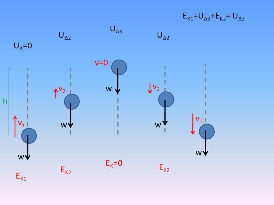 h w v1v1 v2v2 v=0 v2v2 v1v1 w ww w U Δ =0 ΕΚ1ΕΚ1 ΕΚ2ΕΚ2 Ε Κ =0 ΕΚ2ΕΚ2 UΔ2UΔ2 U Δ3 UΔ2UΔ2 Ε Κ1 =U Δ2 +Ε Κ2 = U Δ3