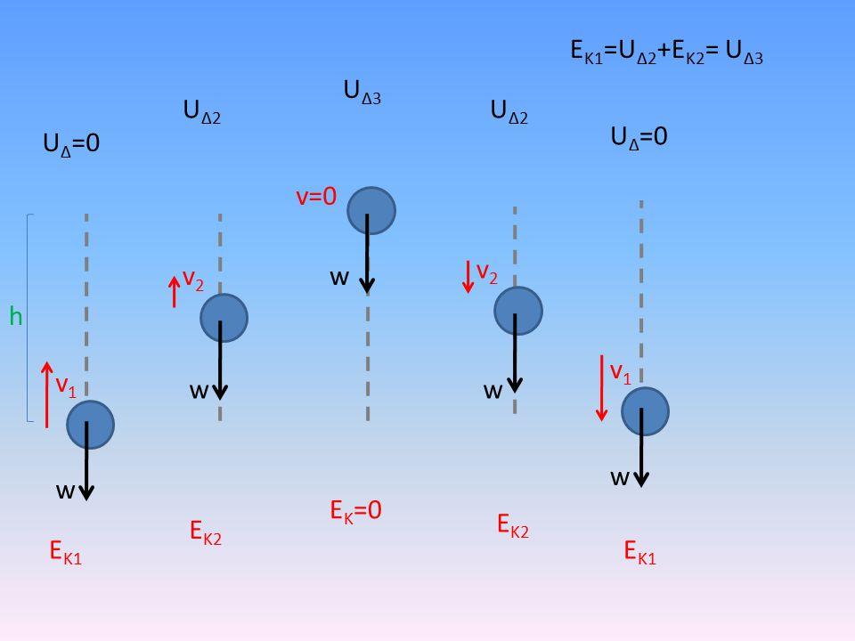 h w v1v1 v2v2 v=0 v2v2 v1v1 w ww w U Δ =0 ΕΚ1ΕΚ1 ΕΚ2ΕΚ2 Ε Κ =0 ΕΚ2ΕΚ2 ΕΚ1ΕΚ1 U Δ =0 UΔ2UΔ2 U Δ3 UΔ2UΔ2 Ε Κ1 =U Δ2 +Ε Κ2 = U Δ3
