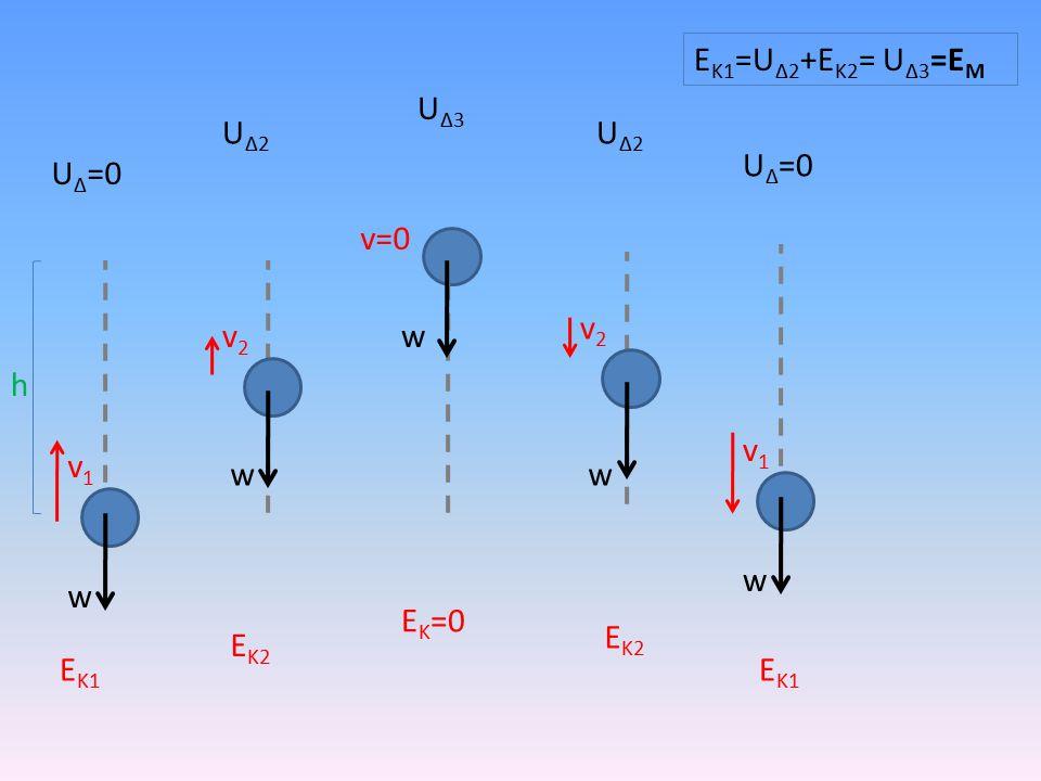 h w v1v1 v2v2 v=0 v2v2 v1v1 w ww w U Δ =0 ΕΚ1ΕΚ1 ΕΚ2ΕΚ2 Ε Κ =0 ΕΚ2ΕΚ2 ΕΚ1ΕΚ1 U Δ =0 UΔ2UΔ2 U Δ3 UΔ2UΔ2 Ε Κ1 =U Δ2 +Ε Κ2 = U Δ3 =E Μ