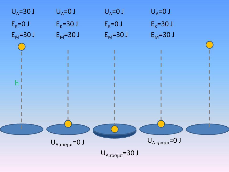 h U Δ =30 J E K =0 J E M =30 J U Δ =0 J E K =30 J E M =30 J U Δ =0 J E K =0 J E M =30 J U Δ.τραμπ =30 J U Δ.τραμπ =0 J U Δ =0 J E K =30 J E M =30 J