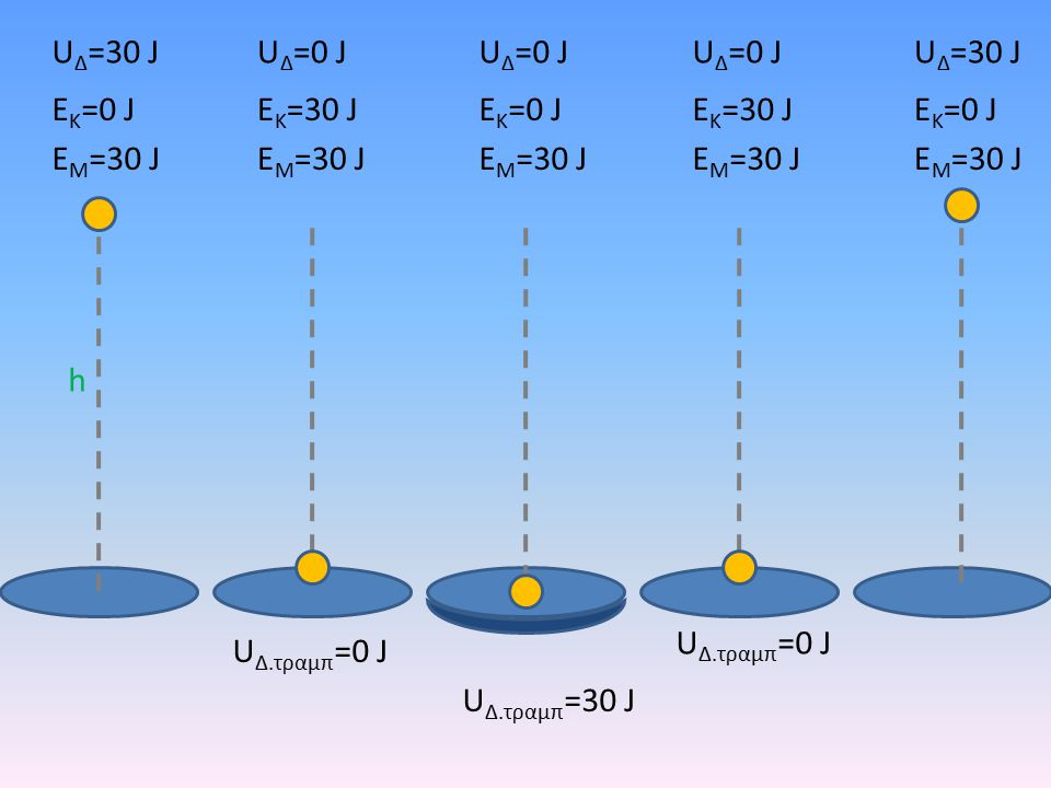 h U Δ =30 J E K =0 J E M =30 J U Δ =0 J E K =30 J E M =30 J U Δ =0 J E K =0 J E M =30 J U Δ.τραμπ =30 J U Δ.τραμπ =0 J U Δ =0 J E K =30 J E M =30 J U Δ =30 J E K =0 J E M =30 J