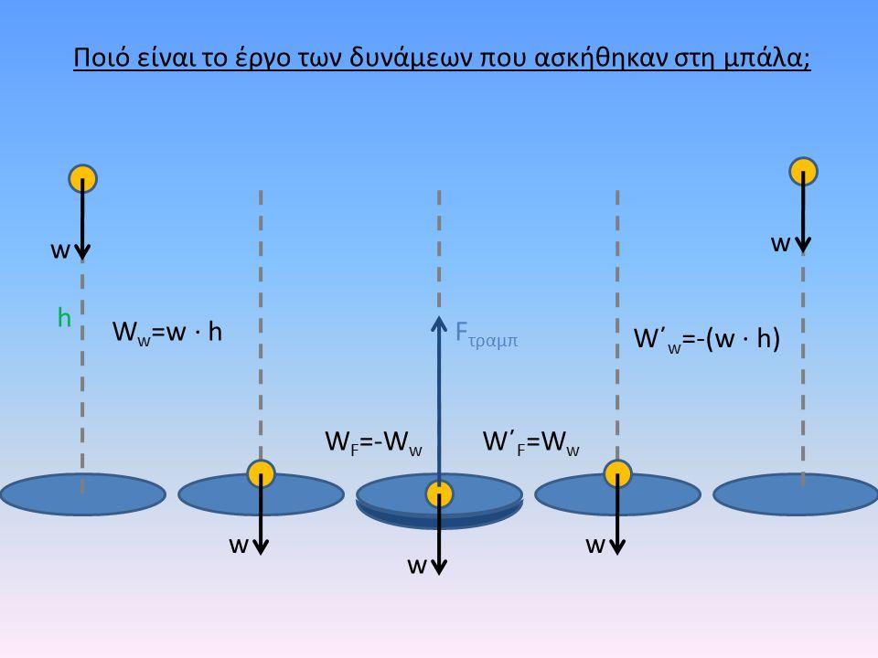 h w ww w w F τραμπ Ποιό είναι το έργο των δυνάμεων που ασκήθηκαν στη μπάλα; W w =w · h W F =-W w W΄F=WwW΄F=Ww W΄ w =-(w · h)
