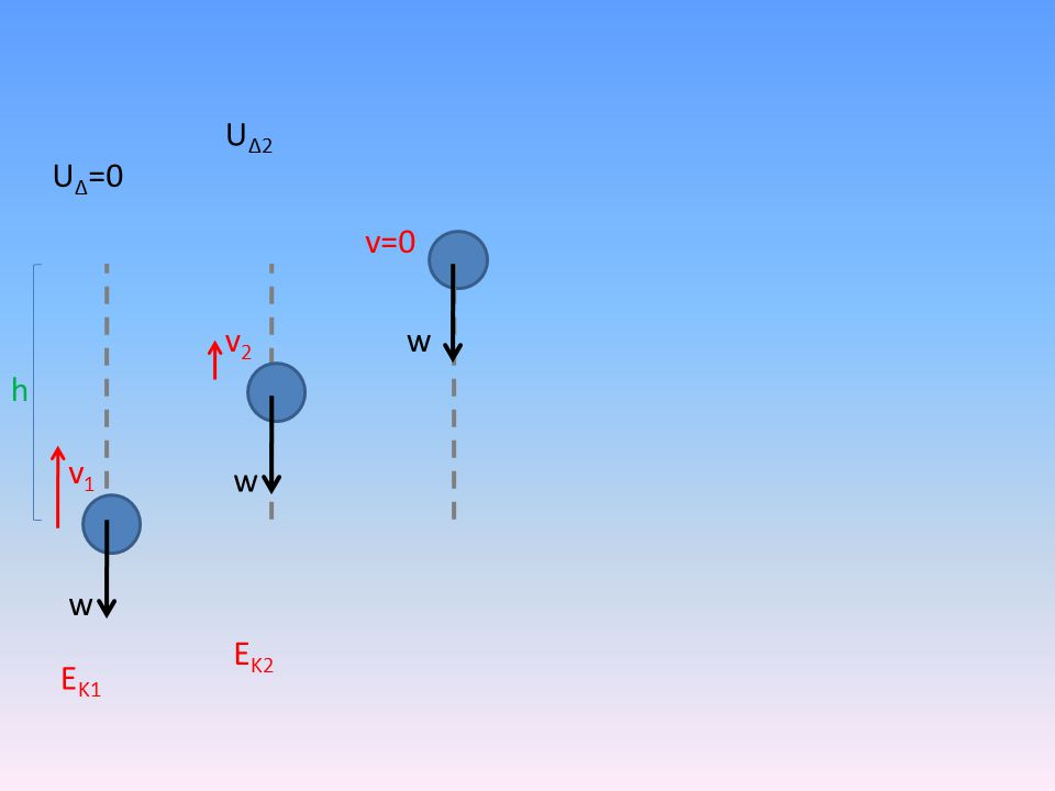 h w v1v1 v2v2 v=0 w w U Δ =0 ΕΚ1ΕΚ1 ΕΚ2ΕΚ2 UΔ2UΔ2