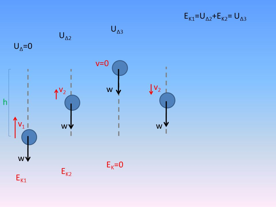 h w v1v1 v2v2 v=0 v2v2 ww w U Δ =0 ΕΚ1ΕΚ1 ΕΚ2ΕΚ2 Ε Κ =0 UΔ2UΔ2 U Δ3 Ε Κ1 =U Δ2 +Ε Κ2 = U Δ3