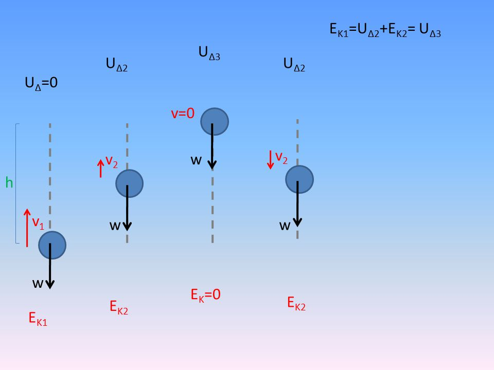 h w v1v1 v2v2 v=0 v2v2 ww w U Δ =0 ΕΚ1ΕΚ1 ΕΚ2ΕΚ2 Ε Κ =0 ΕΚ2ΕΚ2 UΔ2UΔ2 U Δ3 UΔ2UΔ2 Ε Κ1 =U Δ2 +Ε Κ2 = U Δ3