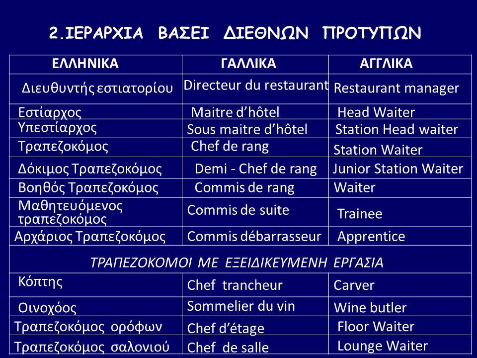 ΕΛΛΗΝΙΚΑ Διευθυντής εστιατορίου ΓΑΛΛΙΚΑ Directeur du restaurant ΑΓΓΛΙΚΑ Restaurant manager ΕστίαρχοςMaitre d'hôtel Head Waiter Υπεστίαρχος Sous maitre