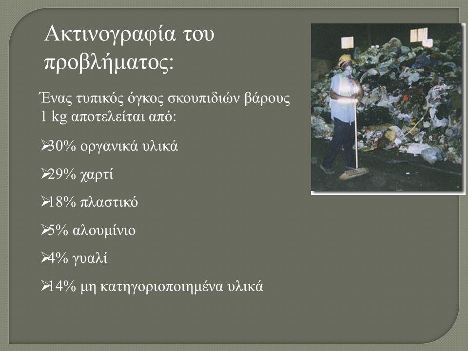 Ακτινογραφία του προβλήματος: Ένας τυπικός όγκος σκουπιδιών βάρους 1 kg αποτελείται από:  30% οργανικά υλικά  29% χαρτί  18% πλαστικό  5% αλουμίνι